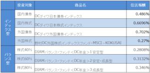 ろうきん-iDeCo-商品ラインナップ一覧