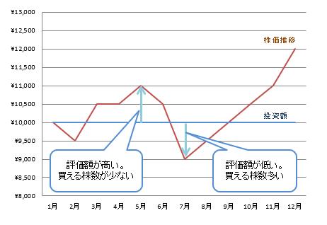 ドル・コスト平均法_グラフ