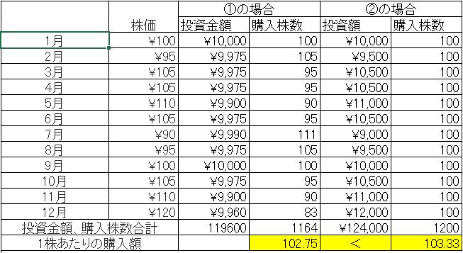 ドル・コスト平均法_結果