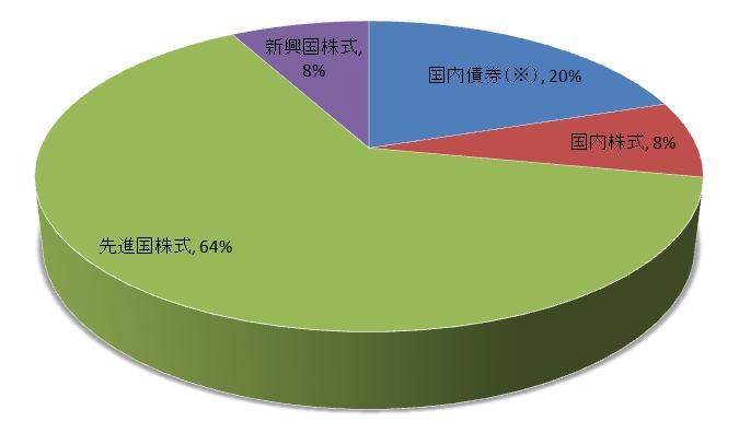 アセットアロケーション-グラフ