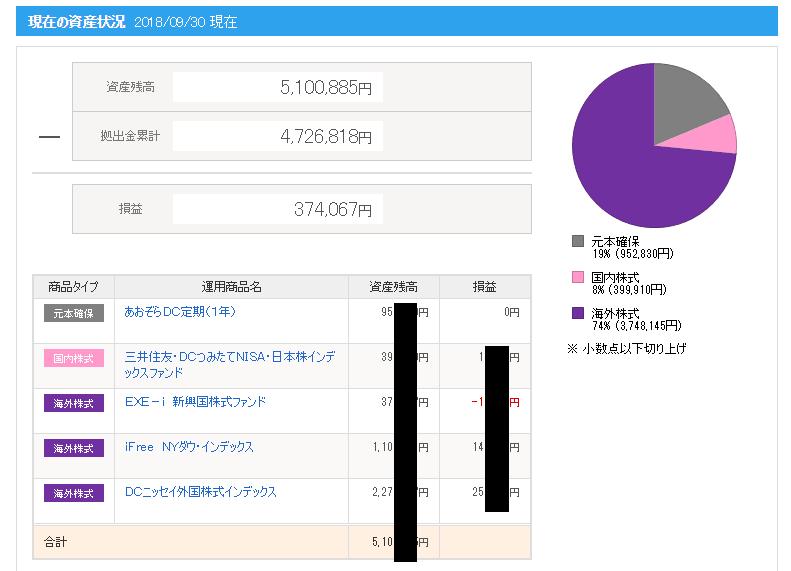 ideco-201809評価額